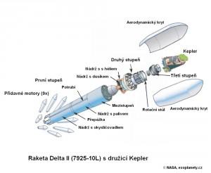 Schéma rakety Delta II s družicí Kepler.