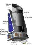 Popis dalekohledu Kepler