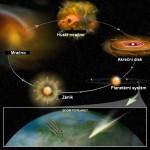 Schéma vzniku a zániku planetárních systémů.