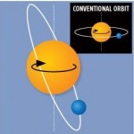 Oběžná dráha exoplanety XO-3b