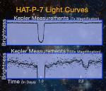 Světelná křivka exoplanety HAT-P-7 b