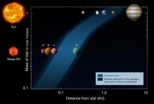 Sluneční soustava a planetární systém u hvězdy Gliese 581. Vyznačena je i obyvatelná oblast u obou hvězd.