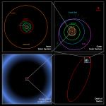Porovnání velikosti Oortova oblaku s Kuiperovým pásem, dráhou Sedny a drahami planet Sluneční soustavy. Zdroj: Wikipedie