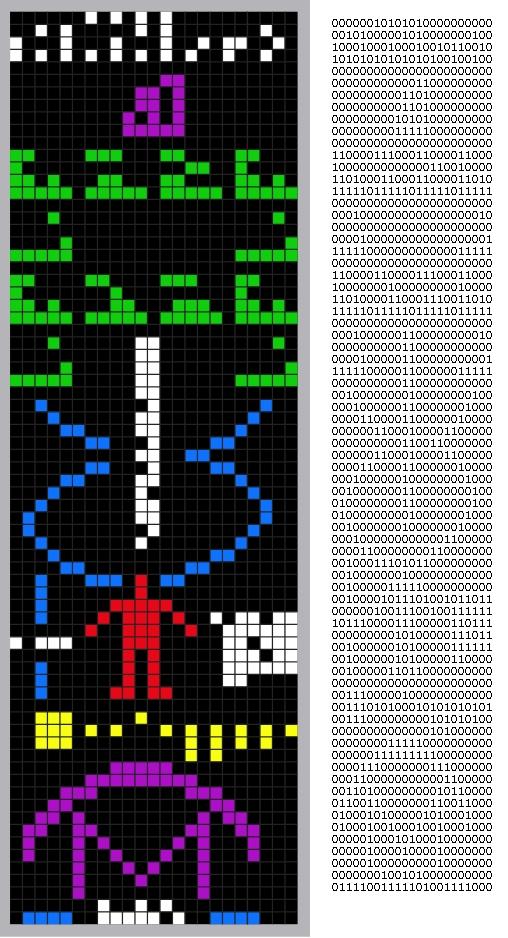Arecibo message v grafické podobě a v binárním kódu. Zdroj: Wikipedia, upraveno