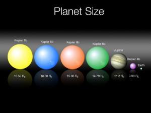 Pět dosud objevených exoplanet dalekohledem Kepler v měřítku. Poloměr jednotlivých planet je uvedena v násobcích poloměru Země (Re).