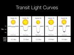 Světelné křivky prvních pěti úlovků dalekohledu Kepler.