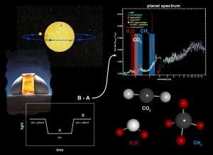 Pozorování exoplanety HD 189733 b, nalezené molekuly a porovnání spekter z Hubblova kosmického dalekohledu, dalekohledu Spitzer a NASA Infrared Telescope Facility na Havaji.