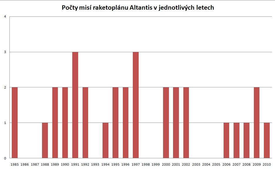 Počty misí raketoplánu Altantis v jednotlivých letech (2010 plán).