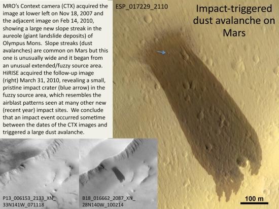 Na fotografii vpravo je vidět lavina na okraji sopky Olympus Mons. Snímek pořídila sonda MRO dne 31. března 2010, šipka ukazuje na kráter. Za jeho vyhloubením je meteorit, jehož dopad sesuv půdy vyvolal. Vlevo jsou snímky stejné oblasti z 18. listopadu 2007 a 14. února 2010.