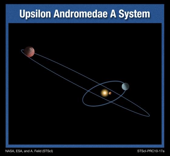 Oběžné dráhy dvou ze tří exoplanet u hvězdy ups And. Třetí exoplaneta je znázorněna poblíž mateřské hvězdy. Autor: NASA, ESA, and A. Feild (STScI)