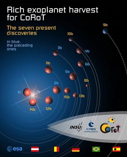 Dosavadní úlovky kosmického dalekohledu CoRoT. Na obrázku jsou oběžné dráhy jednotlivých exoplanet a dvou hnědých trpaslíků (3b a 15b). Credit: CNES
