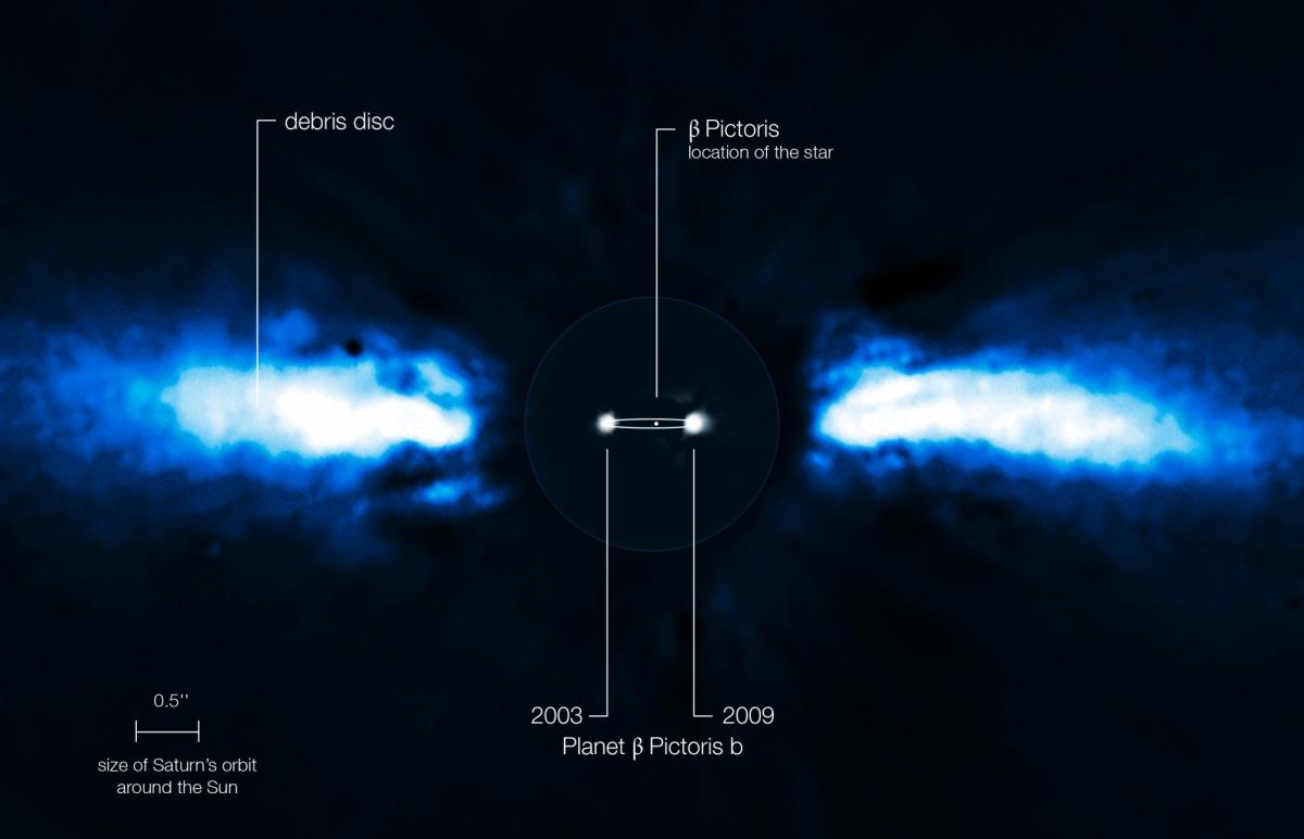 Protoplanetární disk u hvězdy beta Pictoris a pozice exoplanety beta Pictoris b v letech 2003 a 2008. Samotná hvězda je odstíněna. Credit: ESO/A.-M. Lagrange