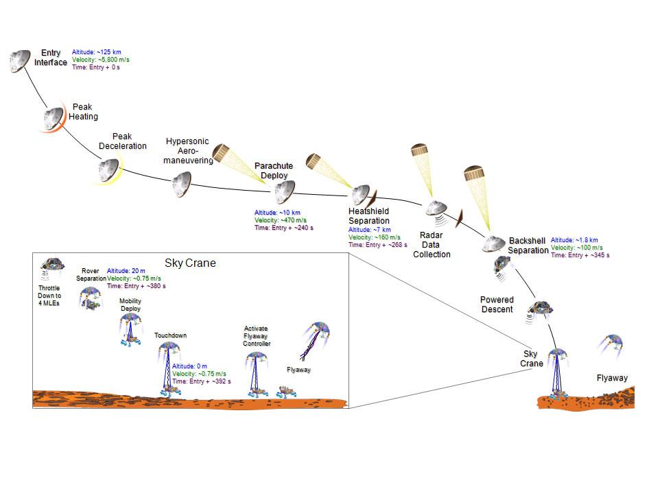 Schéma přistání vozítka Curiosity na Marsu.