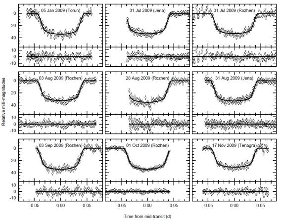 Světelné křivky hvězdy WASP-10 zachycují tranzity exoplanety WASP-10 b a byly získány v průběhu roku 2009 dalekohledy v Německu (Jena), Bulharsku (Rozhen), Polsku (Torun), USA (Tenagra). Credit: Maciejewski a spol.