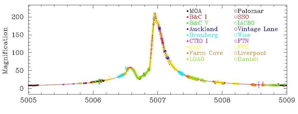 Světelná křivka mikročočkové události MOA-2009-BLG-319 L. První (menší) zjasnění patří exoplanetě, druhé pak mateřské hvězdě. Credit: MIYAKE N., SUMI T., DONG S., STREET R., MANCINI L. a kol.