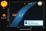 Planetární systém u hvězdy Gliese 581 a Sluneční soustava. Obyvatelná oblast je vyznačena modře.