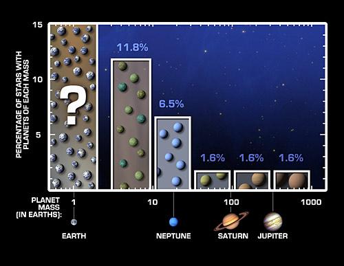 Závislost počtu exoplanet na hmotnosti. Credit: NASA/JPL & Caltech/UC Berkeley