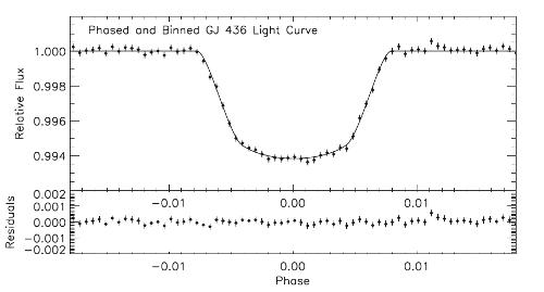 Světelná křivka hvězdy GJ 436 ukazuje tranzit (přechod) exoplanety GJ 436 b před hvězdou. Credit: Ballard et al. 2010, Astrophysical Journal, Vol. 716, p. 1047