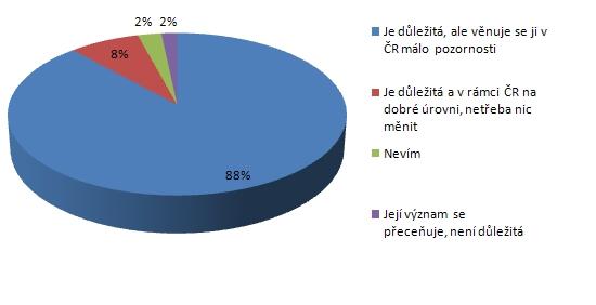 Anketa: Popularizace astronomie prostřednictvím internetu