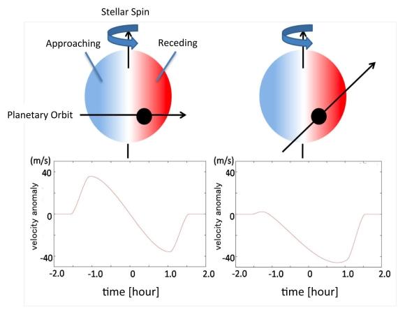 Schéma vlevo představuje situaci, kdy je rovina oběžné dráhy planety přibližně shodná s rovinou rovníku mateřské hvězdy. Pod obrázkem je vidět symetrickou křivku radiálních rychlostí. Obrázek vpravo zachycuje situaci, kdy je oběžná rovina exoplanety výrazně odlišná od roviny rovníku hvězdy. Křivka radiálních rychlostí je deformovaná. Modrá polokoule představuje část hvězdy, která se k nám vlivem rotace přibližuje, červená pak tu část, která se od nás vzdaluje. Zdroj: subarutelescope.org