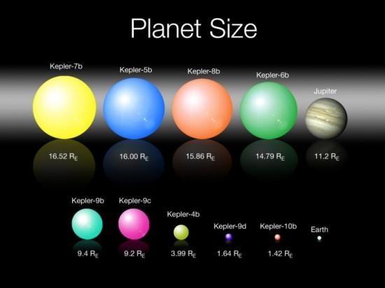 Objevy kosmického dalekohledu Kepler k lednu 2011. Re = poloměr Země. Credit: NASA