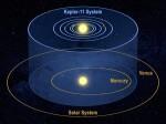 Srovnání Sluneční soustavy a planetárního systému u hvězdy Kepler-11. Credit: NASA