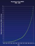 Vývoj v počtu pozorování v databázi AAVSO. Credit: AAVSO