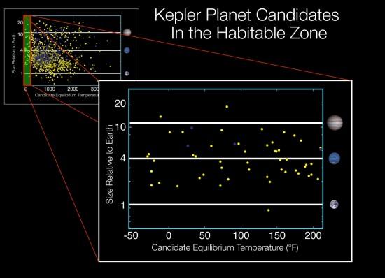 Kandidáti v obyvatelné oblasti. Na svislé ose je velikost exoplanetárních kandidátů v násobcích poloměru Země na horizontální ose odhadovaná povrchová teplota ve stupních Fahrenheita. Přepočet: 200 stupňů = asi 93°C, 100 stupňů = asi 38°C, 0 stupňů = -17°C.