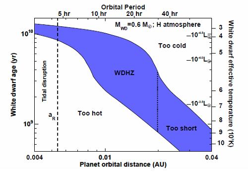 Obyvatelná oblast u bílých trpaslíků. Na ose vlevo je věk bílého trpaslíků v miliardách let. Na spodní ose vzdálenost od trpaslíka v AU, na horní ose oběžná doba případné planety ve vnech. Na pravé ose pak vidíme povrchovou teplotu bílého trpaslíka v jednotkách tisíců Kelvinů. Čárkovaná čára značí vzdálenost, ve které by případná planeta zemského typu byla roztrhána slapovými silami bílého trpaslíka. Credit: Eric Agol