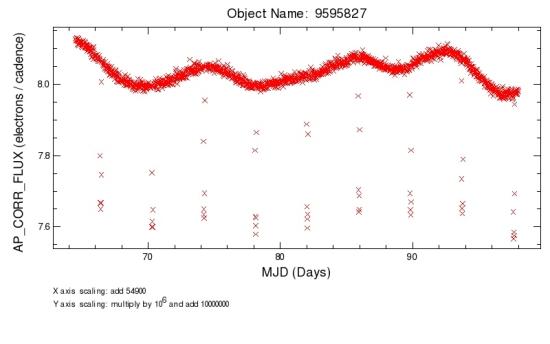 Světelná křivka hvězdy KID-9595827 sestavena na základě dat z Keplera. Credit: NASA