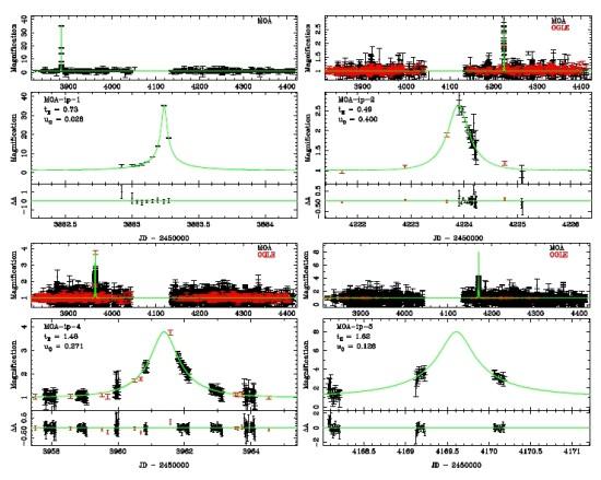 Světelné křivky 4 z 10 bludných exoplanet. V horním obrázku je světelná křivka za dva roky, v dolním pak výřez okolo zjasnění čočkované hvězdy. Credit: Takahiro Sumi a kol.