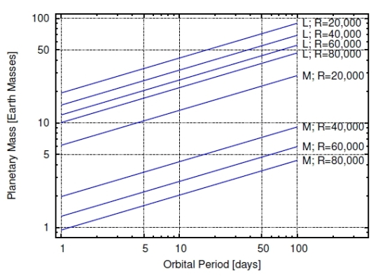 Závislost hmotnosti exoplanety (v násobcích Země) na oběžné době pro jednotlivé spektrální třídy (M a L trpaslíci) a spektrální rozlišení R. Credit: R. Rodler a kol.