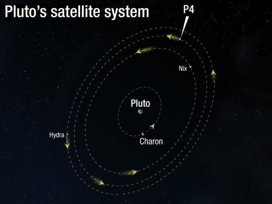 Měsíce trpasličí planety Pluto. Credit: NASA