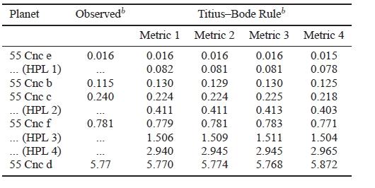 Skutečné a hypotetické planety (HPL 1,2,3,4) u hvězdy 55 Cnc. V tabulce jsou uvedeny pozorované (observed) a vypočítané velké poloosy drah dle různých metrik. Credit: Manfred Cuntz