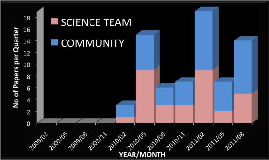 Kepler je tahounem oboru. V grafu vidíme počet odborných článků za poslední období, které vycházejí z dat Keplera. Růžově jsou články od týmu Keplera, modře od ostatní odborné komunity. Credit: NASA