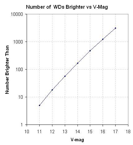 Graf závislosti počtu známých bílých trpaslíků na jasnosti. Credit: Bruce Gary