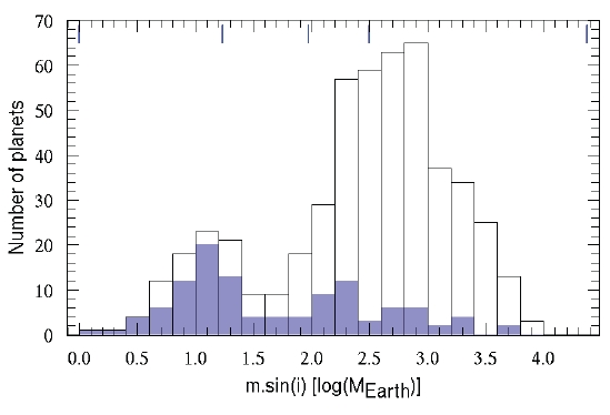 Počty objevených exoplanet v závislosti na hmotnosti (násobky Země). Fialovou barvou jsou objevy spektrografu HARPS a to včetně dosud nezveřejněných objevů. Credit: F. Pepe et al.