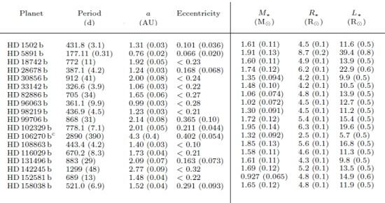Tabulka: nově objevené exoplanety. Period – oběžná doba (ve dnech), a – velká poloosa dráhy, Eccentricity – výstřednost dráhy, M* - hmotnost hvězdy v násobcích Slunce, R* - poloměr hvězdy v násobcích poloměru Slunce a L* - zářivost hvězdy v násobcích zářivosti Slunce. Credit: John Asher Johnson a kol. (upraveno).