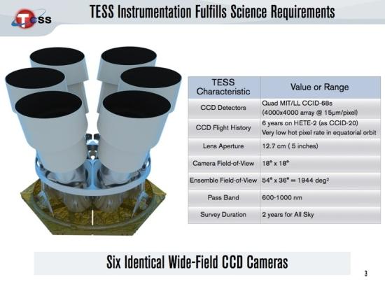 Šestice identických kamer na družici TESS.