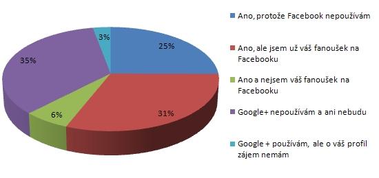 Anketa: Uvítali byste (až to bude možné) náš profil na sociální síti Google+ ?