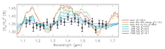 Spektrum exoplanety GJ 1214 b. Barevně jsou znázorněny teoretické modely pro různé typy atmosféry. Nejvíce se naměřená data shodují s modelem pro atmosféru, tvořenou vodní párou. Credit: Berta et al. 2011.