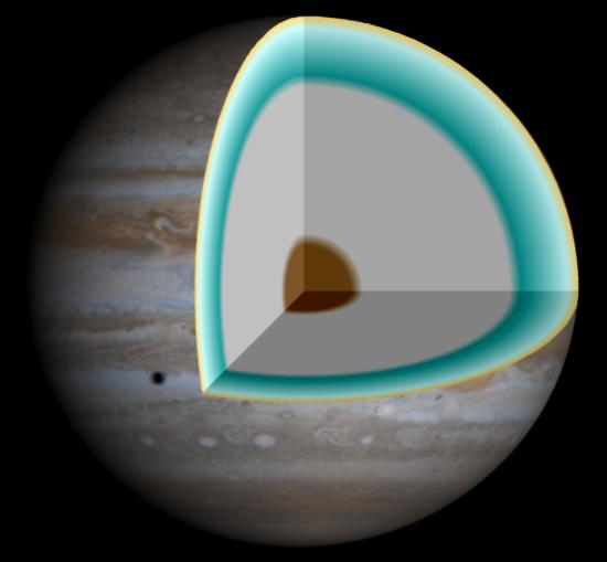 Vnitřní struktura Jupiteru: hnědá: jádro z těžších prvků (železo, horniny, vodní led), šedá: kovový vodík (s příměsí hélia) v kapalném stavu, modrozelená a žlutá: atmosféra (vodík a hélium v plynném stavu). Zdroj: Wikipedie.