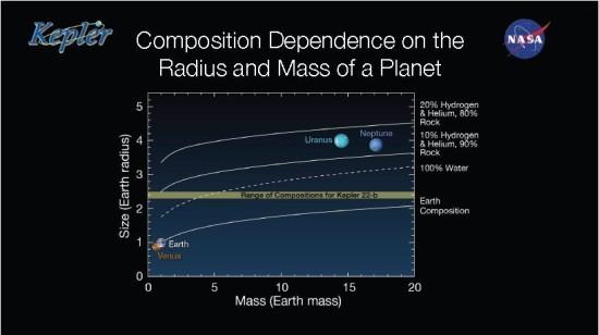 ¨Možné složení a hmotnost Kepler-22 b. Na vodorovné ose je hmotnost v násobcích Země, na svislé poloměr v násobcích Země. Interval pro Kepler-22 b je znázorněn nazelenalou barvou. Čárkovanou čárou je znázorněna funkce závislosti poloměru planety na její hmotnosti v případě, že by se skládala výhradně z ledu. Credit: NASA