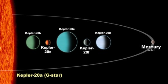 Systém Kepler-20. Credit: David A. Aguilar (CfA)