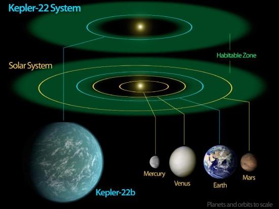Porovnání systému u hvězdy Kepler-22 a Sluenční soustavy. Zelená barva představuje obyvatelnou oblast . Credit: NASA