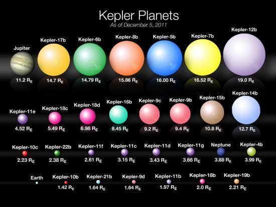 Dosud objevené a potvrzené exoplanety od Keplera. V přehledu chybí ty, které ověřil jiný tým. RE = poloměr Země. Credit: NASA/Kepler mission/Wendy Stenzel
