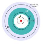 Schéma planetárního systému u hvězdy GJ 667 C. Credit: UC Santa Cruz
