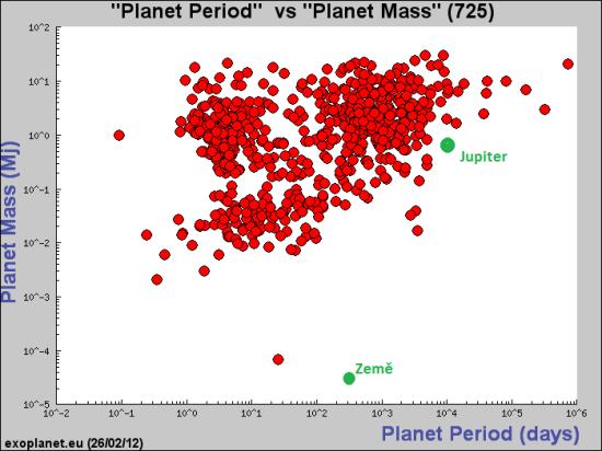 Graf závislosti hmotnosti exoplanet na oběžné době. Zdroj: exoplanet.eu