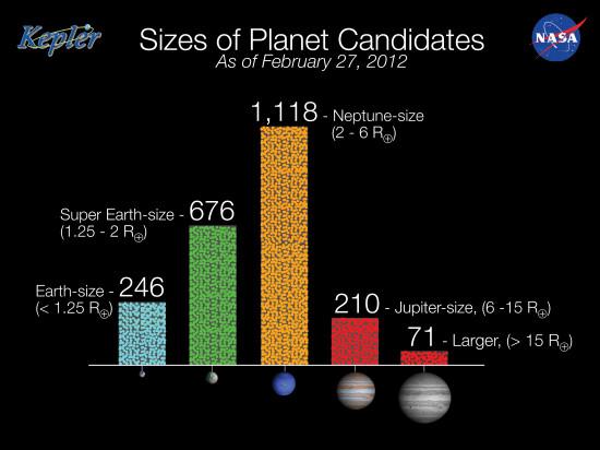 Aktuální rozložení kandidátů od Keplera dle poloměru. Credit: NASA