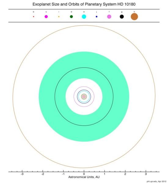 Možný vzhled systému u hvězdy HD 10180. Tři planety ovšem zůstávají nepotvrzené. Zdroj: Planetary Habitability Laboratory, http://phl.upr.edu